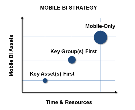 3 Strategies To Get Started With Mobile BI by Kaan Turnali