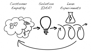 Lean Entrepreneur Innovation Spectrum