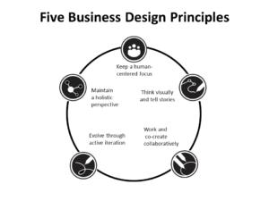 5 business-design-principles