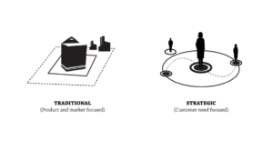 traditional-vs-strategic-innovation